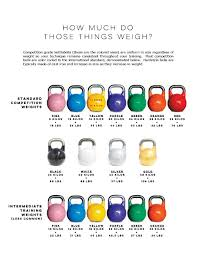 Kettlebell Sizes Chart Most Competition Kettlebells Are Marked In Kilos And Use The