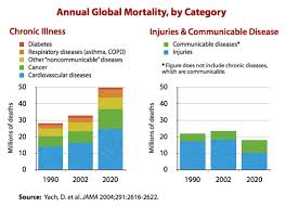 Childhood Diseases Chart Incidence And Prevalence Of Chronic Disease Mpkb