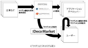 企業商品ロゴ絵文字をデコメ素材として利用するクリデコを開発
