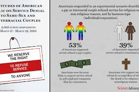 Rights denied gay couples