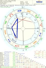 Lottery Winners Astrology Charts Lottery And Chart