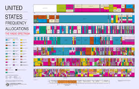Frequency Allocation Chart United States Frequency Allocation Chart Courtesy Of The