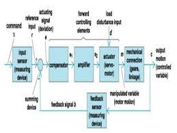 block diagram servomechanism the wiring diagram servo mechanism cincinnati milacron t3 robot arm soumya1419 s blog block diagram