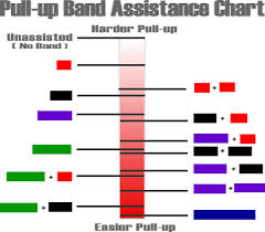Pull Up Band Assistance Chart Pull Up Band Combos