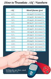 Diabetes Table Chart The Only Blood Sugar Chart Youll Ever Need Readers Digest