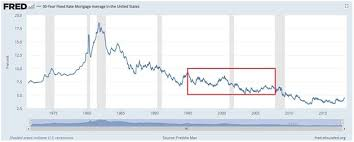 30 Year Fixed Chart Interest Rates Whats The Market Scared Of Now