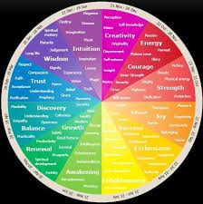 Psychology Chart Emotional And Psychological Meaning Of Colours Color