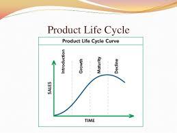 lifebuoy 3 product life cycle