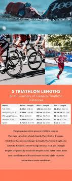 5 Spectacular Triathlon Lengths Triathletes Tribe