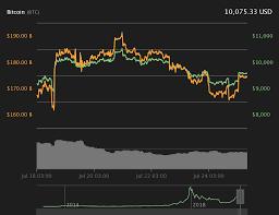 Bitcoin Price Chart Yahoo Bitcoin Reclaims 10 000 As Alts Rally Cointelegraph