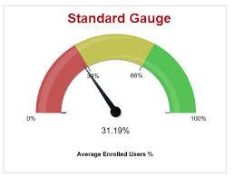 Css Gauge Chart Hide Chart Label In Apex Gaugeseries Salesforce Stack Exchange