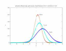 advection diffusion equation numerical solution matlab tessshlo