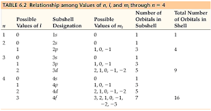 Chemistry The Central Science Chapter 6 Section 5