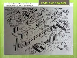 Portland Cements Calcium And Magnesium Compounds