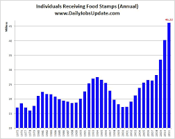 Alabama Food Stamp Chart Bluegrass Pundit It Has Come To This Food Stamp Friday