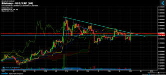Bitstamp Xrp Usd Chart Published On Coinigy Com On June