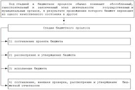 Дипломная работа Бюджетный процесс на муниципальном уровне на  Составление проекта бюджета