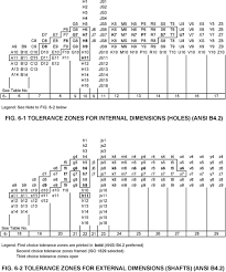 H12 Tolerance Chart Pdf Chapter 6 The Iso System Of Limits And Fits Tolerances