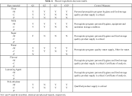 Table 4 From The Design Of Hazard Analysis Critical Control
