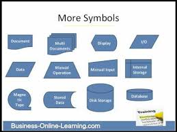 Simple Process Map Basics Of Mapping A Process Simple Handy