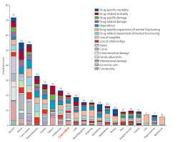Drug Chart Ranking Drugs And Alcohol By Overall Harm Medical