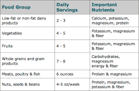 Diet Chart For High Blood Pressure Patient One Day Menu For High Blood Pressure Foods Nutrition 12
