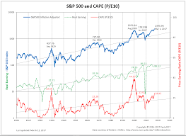 Stock Chart Pentadot