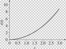 Graph Of A Function Line Derivative Point Png Clipart