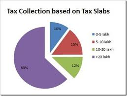 Income Taxes Paid By Indians Overview Numbers Graphs