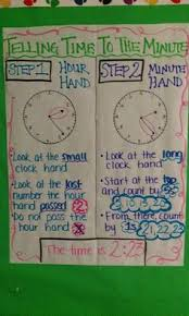 Measurement Of Time Chart 42 Best Math Anchor Chart Measurement Time And Money