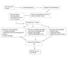 Accounting Flowchart Template Stunning Accounts Payable Process Full Cycle Flow Chart Careeredge