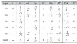 Full Trig Chart Cbse Class 11 Maths Notes Trigonometric Ratios And