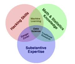 Definition Of Venn Diagram In Mathematics Why The Data Science Venn Diagram Is Misleading Towards