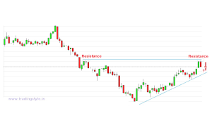 Price Action Intraday Forecast In Mcx Nickel And Mcx Alumini