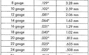 Snake Oil Chart Snake Oil Archives Iso Tip