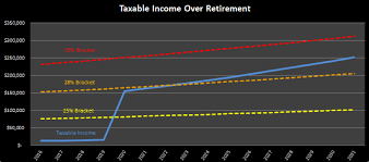 401k Minimum Distribution Chart Iras Rmds And The Crisis Of Doctors With Too Much Money In
