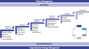 Erp Implementation Best Practices Business Process Re Engineering