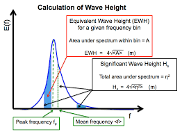 Sea State Chart Wave Height Confluence Mobile Ecmwf Confluence Wiki