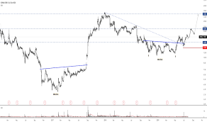 Ideas And Forecasts On Xoma Corp Nasdaq Xoma Tradingview