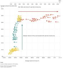 Charting The Downs And Ups Of Us Income Inequality Data
