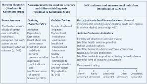 Nanda Nursing Diagnosis Nursing Diagnosis Outcomes Interventions Careful Nursing