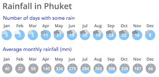 What Is The Best Time To Visit Phuket Phuket Weather