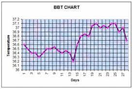 Ovulation Temp Chart Examples How Women Can Use Bbt Charting To Manage The Fertility