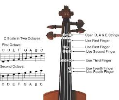 C Major Scale Two Octave