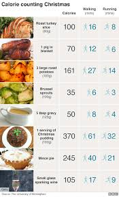 Show Pig Weight Gain Chart Weigh Ins Help Prevent Piling On Pounds At Christmas Bbc News