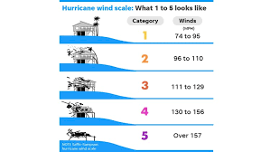 What do different hurricane categories mean? | 9news.com