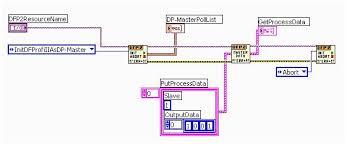 profibus overview national instruments profibus pa wiring diagram profibus dp master api