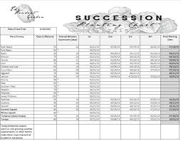 Planting Dates Chart Succession Planting Guide