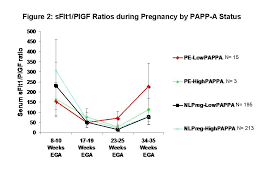 First Trimester Papp A Levels Correlate With Sflt 1 Levels