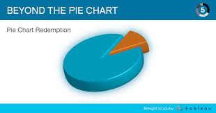 Mongolia Religion Pie Chart The Only Time You Should Use A Pie Chart For Your